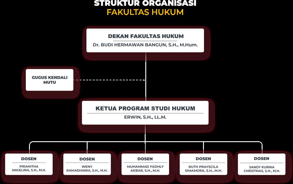 Struktur Prodi Hukum